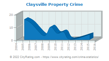 Claysville Property Crime