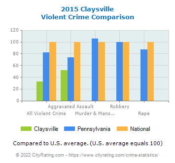 Claysville Violent Crime vs. State and National Comparison