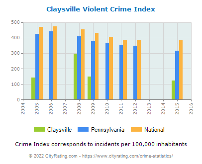 Claysville Violent Crime vs. State and National Per Capita
