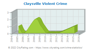 Claysville Violent Crime