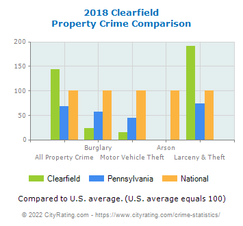 Clearfield Property Crime vs. State and National Comparison