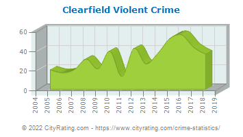 Clearfield Violent Crime