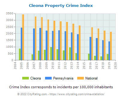 Cleona Property Crime vs. State and National Per Capita