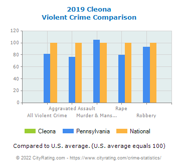Cleona Violent Crime vs. State and National Comparison