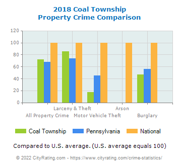Coal Township Property Crime vs. State and National Comparison