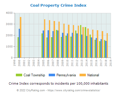 Coal Township Property Crime vs. State and National Per Capita