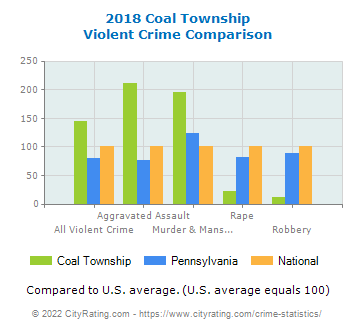 Coal Township Violent Crime vs. State and National Comparison