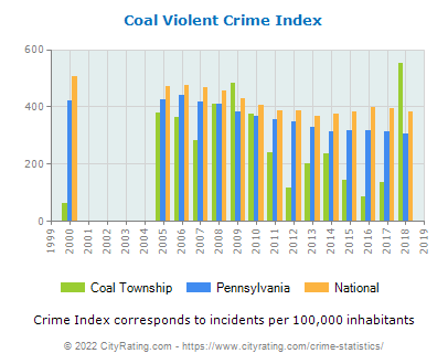 Coal Township Violent Crime vs. State and National Per Capita