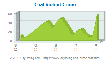 Coal Township Violent Crime