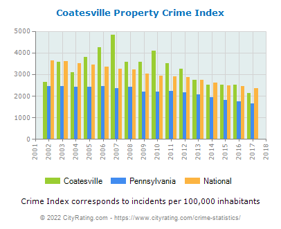 Coatesville Property Crime vs. State and National Per Capita