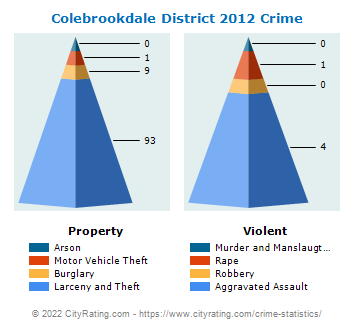 Colebrookdale District Crime 2012