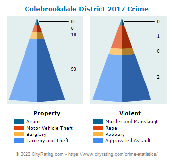 Colebrookdale District Crime 2017