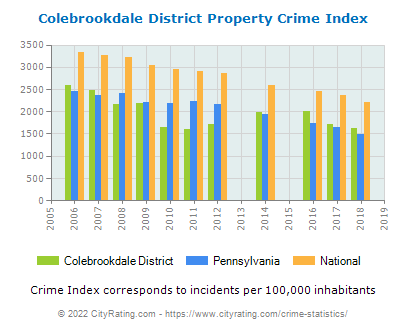 Colebrookdale District Property Crime vs. State and National Per Capita