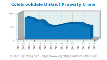 Colebrookdale District Property Crime