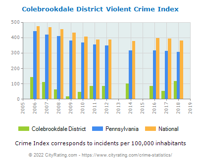Colebrookdale District Violent Crime vs. State and National Per Capita