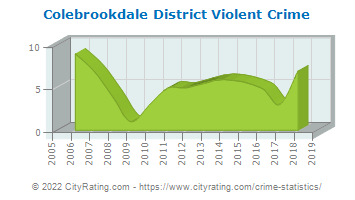 Colebrookdale District Violent Crime