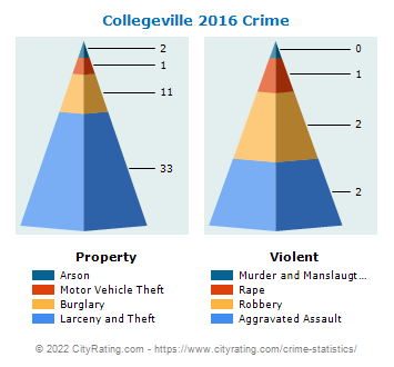 Collegeville Crime 2016