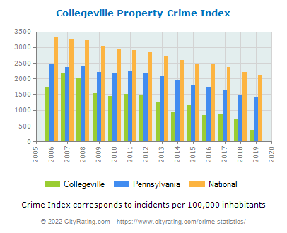 Collegeville Property Crime vs. State and National Per Capita