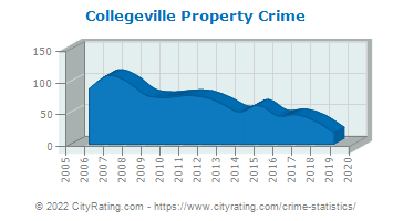 Collegeville Property Crime