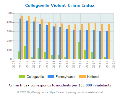 Collegeville Violent Crime vs. State and National Per Capita