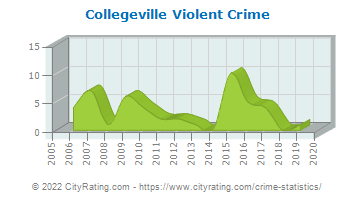 Collegeville Violent Crime