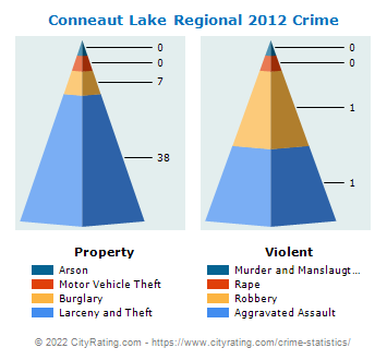 Conneaut Lake Regional Crime 2012