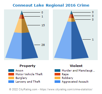 Conneaut Lake Regional Crime 2016