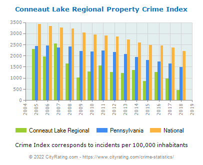 Conneaut Lake Regional Property Crime vs. State and National Per Capita