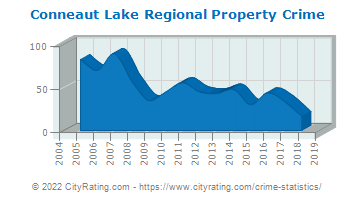 Conneaut Lake Regional Property Crime