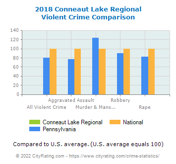 Conneaut Lake Regional Violent Crime vs. State and National Comparison