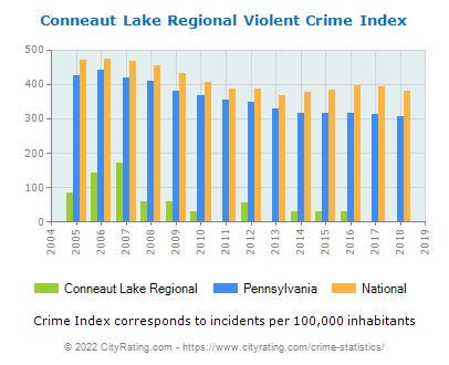Conneaut Lake Regional Violent Crime vs. State and National Per Capita