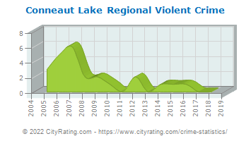 Conneaut Lake Regional Violent Crime