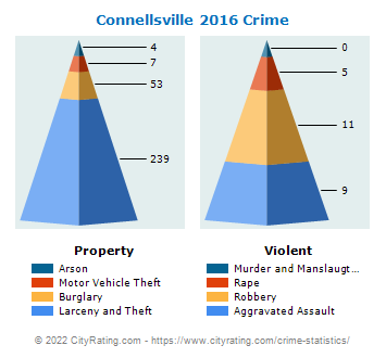 Connellsville Crime 2016