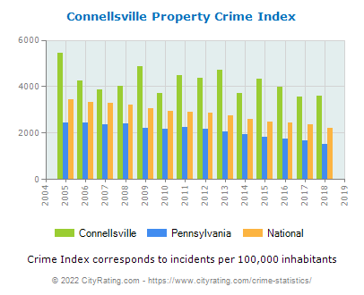 Connellsville Property Crime vs. State and National Per Capita