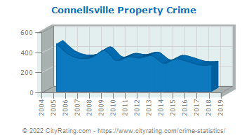 Connellsville Property Crime