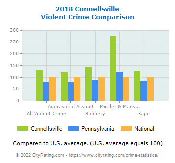 Connellsville Violent Crime vs. State and National Comparison