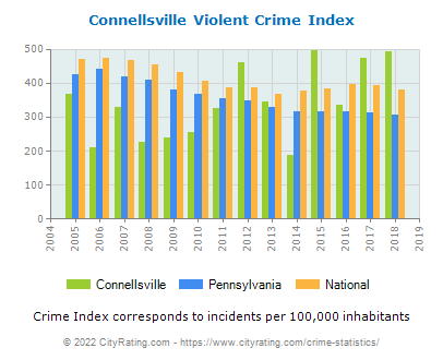 Connellsville Violent Crime vs. State and National Per Capita