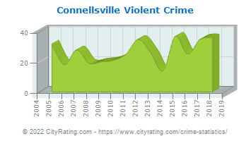 Connellsville Violent Crime