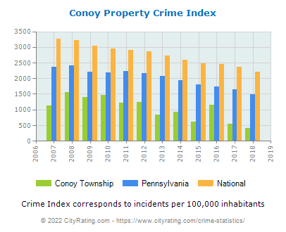 Conoy Township Property Crime vs. State and National Per Capita