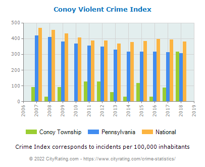 Conoy Township Violent Crime vs. State and National Per Capita