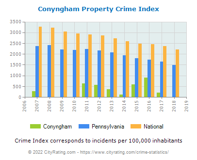 Conyngham Property Crime vs. State and National Per Capita