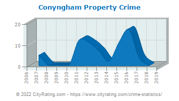 Conyngham Property Crime