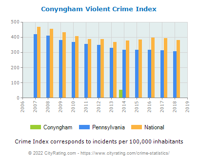 Conyngham Violent Crime vs. State and National Per Capita