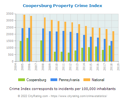 Coopersburg Property Crime vs. State and National Per Capita