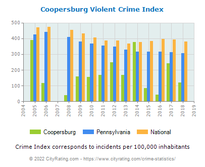Coopersburg Violent Crime vs. State and National Per Capita