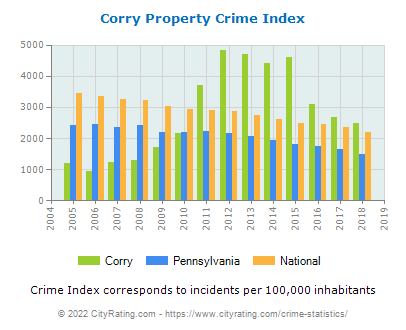 Corry Property Crime vs. State and National Per Capita