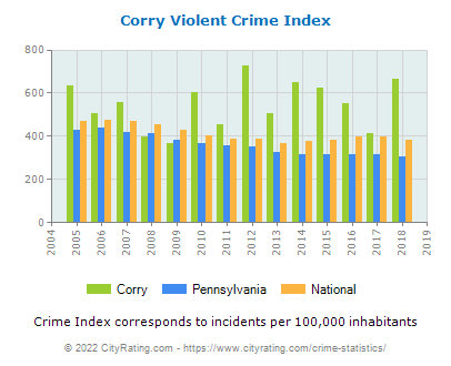 Corry Violent Crime vs. State and National Per Capita