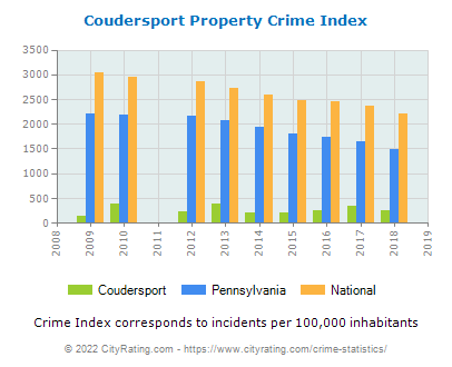 Coudersport Property Crime vs. State and National Per Capita