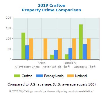 Crafton Property Crime vs. State and National Comparison