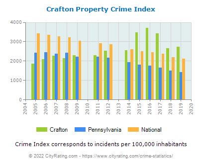 Crafton Property Crime vs. State and National Per Capita